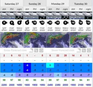 Mental Pre-season Snow Forecast